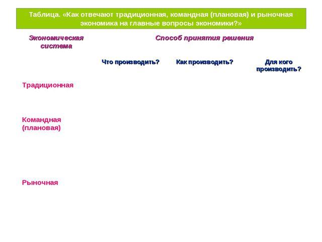 Таблица. «Как отвечают традиционная, командная (плановая) и рыночная экономик...