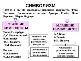 СИМВОЛИЗМ 1890-1910 гг. На символизм повлияло творчество Фета, Тютчева, Досто