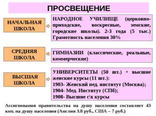 ПРОСВЕЩЕНИЕ Ассигнования правительства на душу населения составляет 43 коп. н