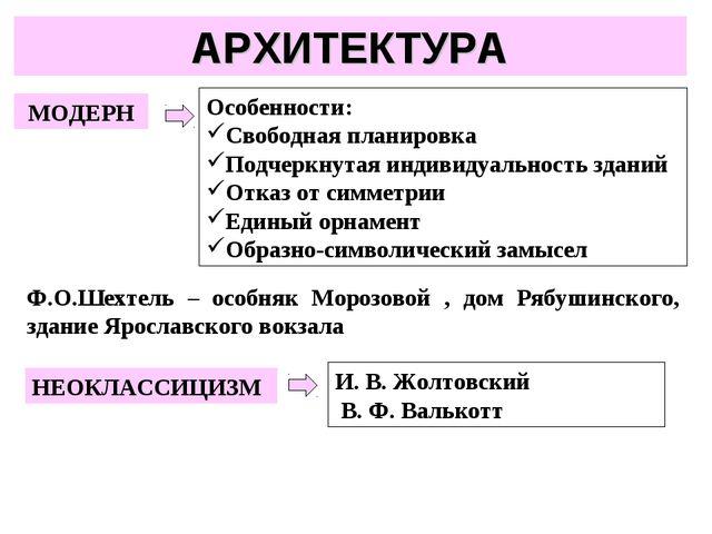 АРХИТЕКТУРА МОДЕРН Особенности: Свободная планировка Подчеркнутая индивидуаль...
