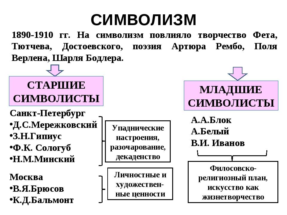 СИМВОЛИЗМ 1890-1910 гг. На символизм повлияло творчество Фета, Тютчева, Досто...