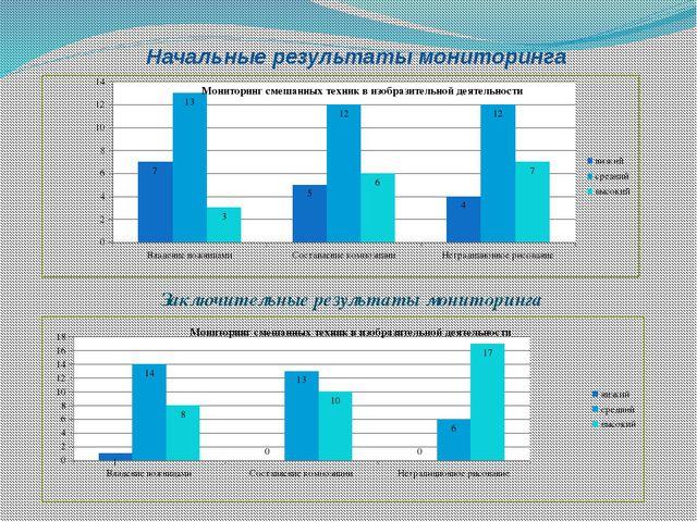 Начальные результаты мониторинга Заключительные результаты мониторинга