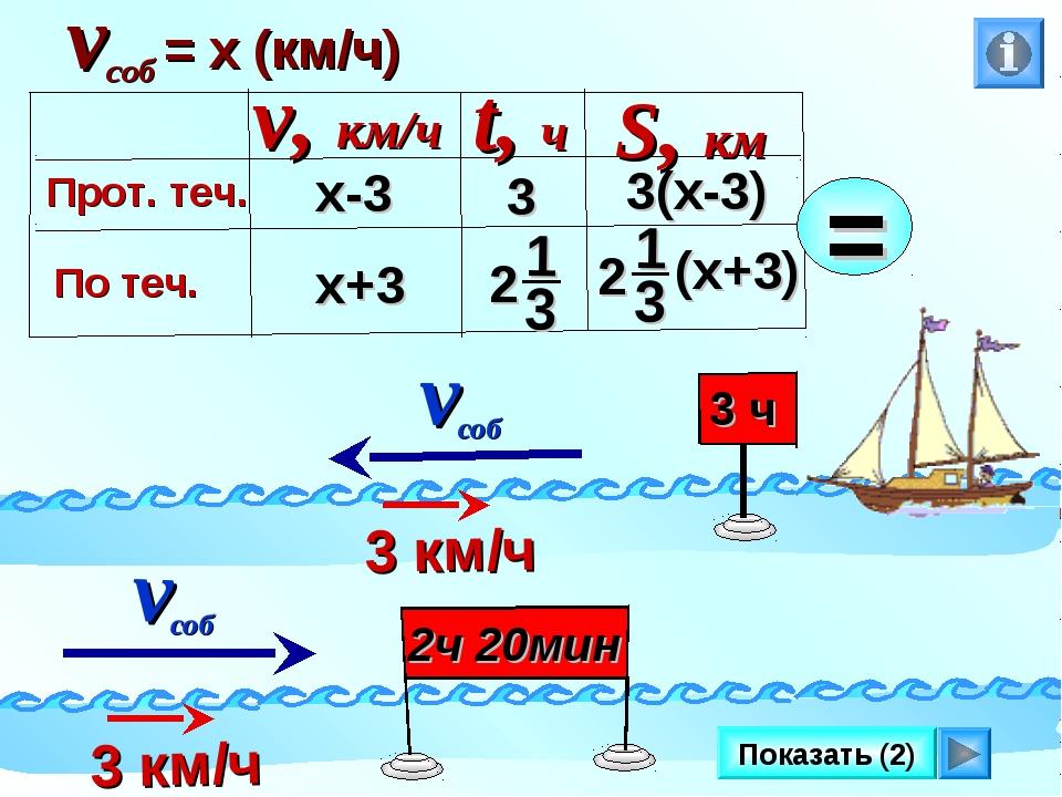 Показать (2) vсоб = х (км/ч) х-3 х+3 3(х-3) 3