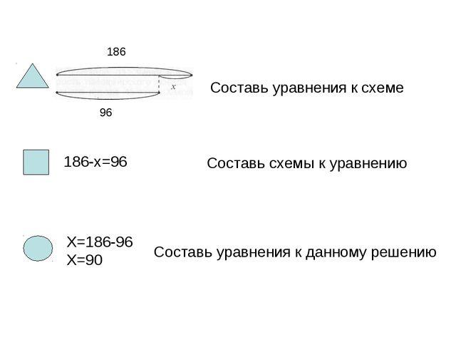 186 96 Составь уравнения к схеме Составь схемы к уравнению 186-x=96 X=186-96...
