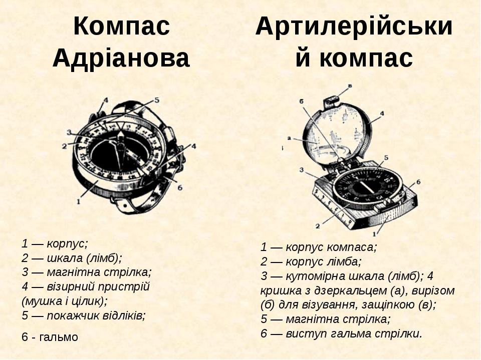Компас Адріанова Артилерійський компас 1— корпус; 2— шкала (лімб); 3— магн...