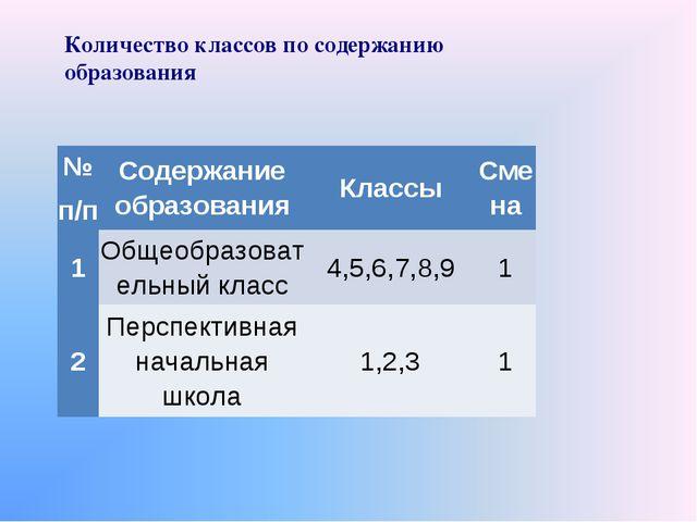 Количество классов по содержанию образования № п/пСодержание образованияКла...