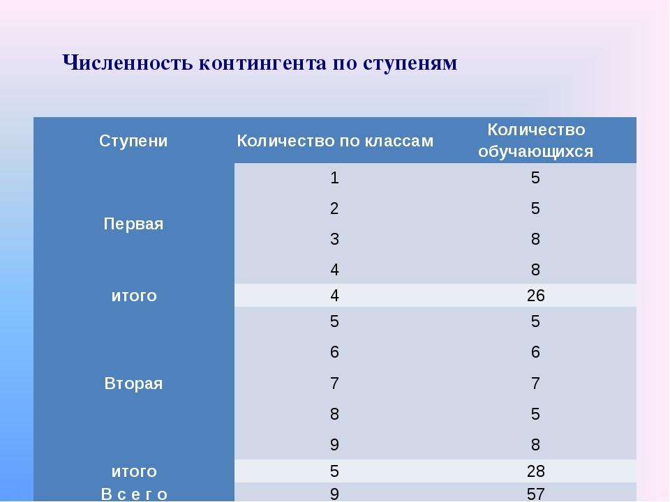Численность контингента по ступеням СтупениКоличество по классамКоличество...