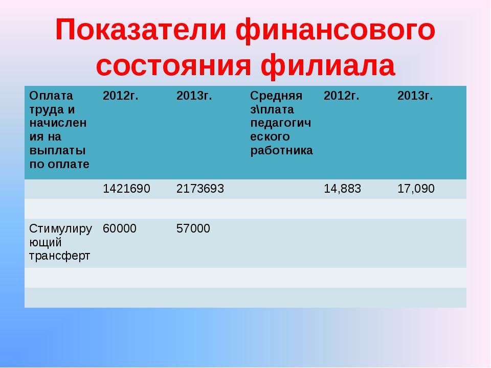 Показатели финансового состояния филиала Оплата труда и начисления на выплаты...