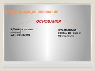Классификация оснований ОСНОВАНИЯ ЩЁЛОЧИ (растворимые основания) NaOH, KOH, B