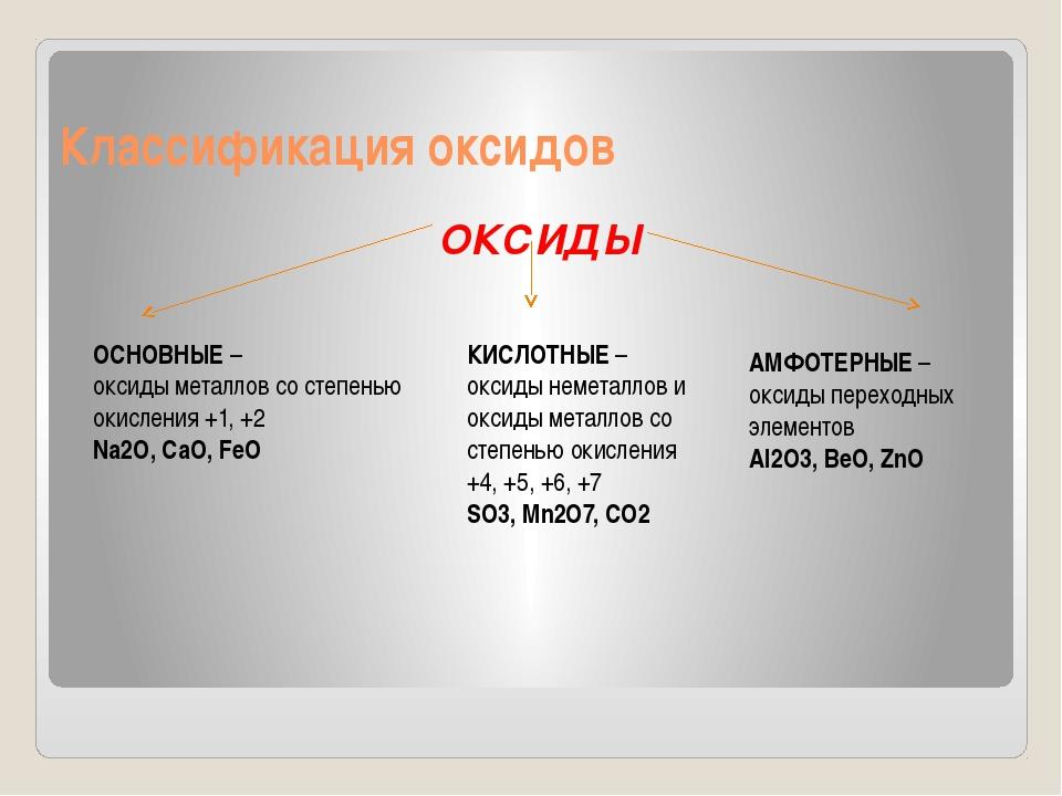 Классификация оксидов ОКСИДЫ ОСНОВНЫЕ – оксиды металлов со степенью окисления...