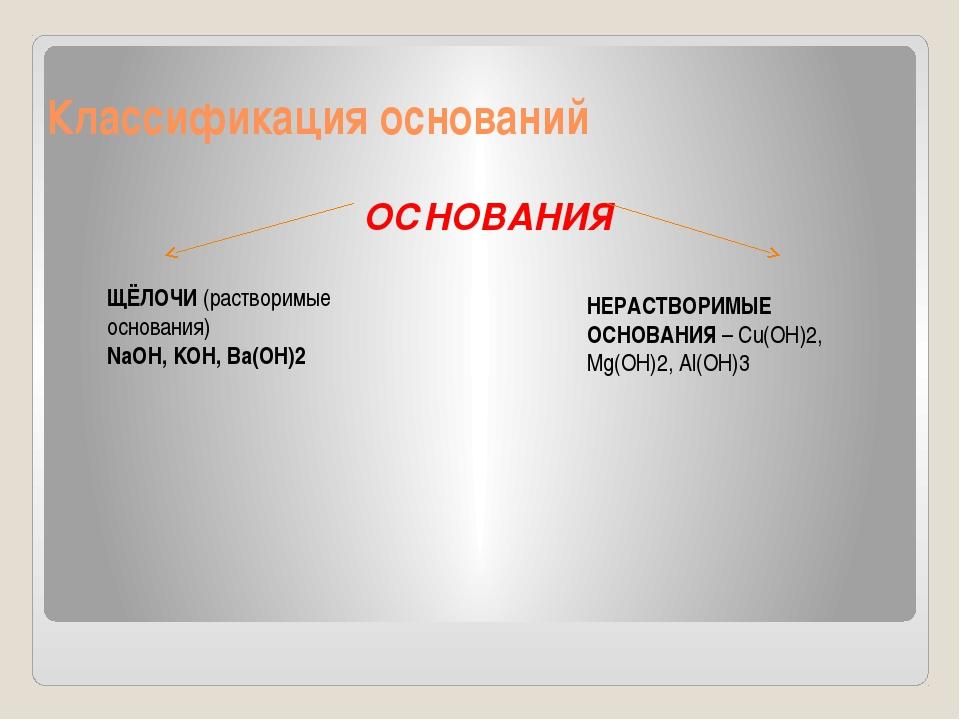 Классификация оснований ОСНОВАНИЯ ЩЁЛОЧИ (растворимые основания) NaOH, KOH, B...