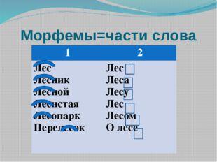 Морфемы=части слова 1 2 Лес Лесник Лесной Лесистая Лесопарк Перелесок Лес Ле