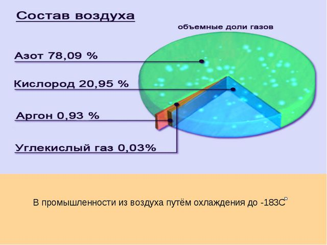 В промышленности из воздуха путём охлаждения до -183С