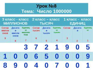Урок №8 Тема: Число 1000000 3 класс - класс МИЛЛИОНОВ 2 класс –класс ТЫСЯЧ 1
