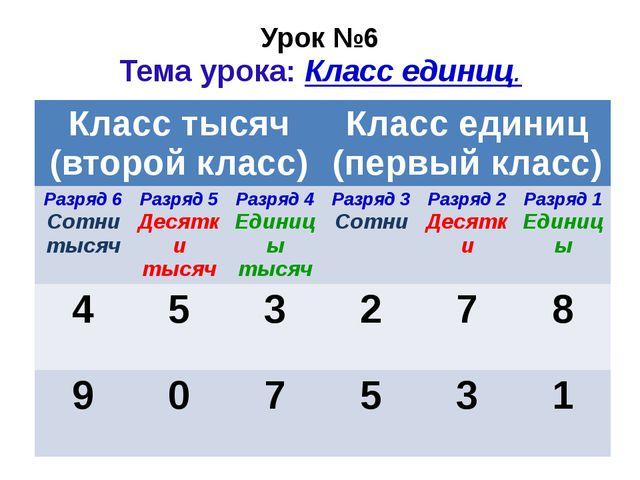 Урок №6 Тема урока: Класс единиц. Класс тысяч (второй класс) Класс единиц (пе...