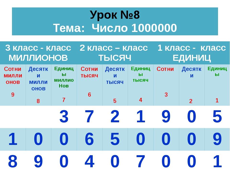 Урок №8 Тема: Число 1000000 3 класс - класс МИЛЛИОНОВ 2 класс –класс ТЫСЯЧ 1...