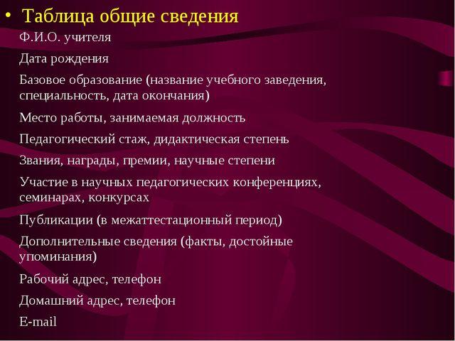 Таблица общие сведения Ф.И.О. учителя Дата рождения Базовое образование (на...