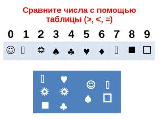Сравните числа с помощью таблицы (>,