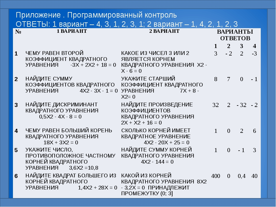 Приложение . Программированный контроль ОТВЕТЫ: 1 вариант – 4, 3, 1, 2, 3, 1;...
