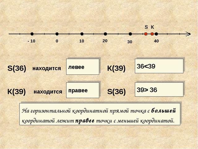 40 30 20 10 0 - 10 S К S(36) находится левее К(39) 36 36 На горизонтальной ко...