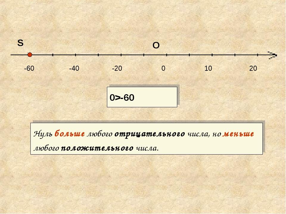 0 -60 -40 -20 10 20 S 0>-60 O Нуль больше любого отрицательного числа, но мен...