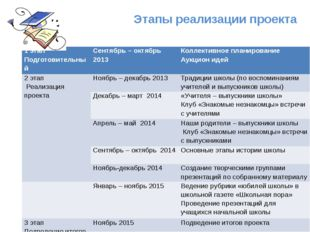 Этапы реализации проекта 1 этап Подготовительный Сентябрь – октябрь 2013 Кол