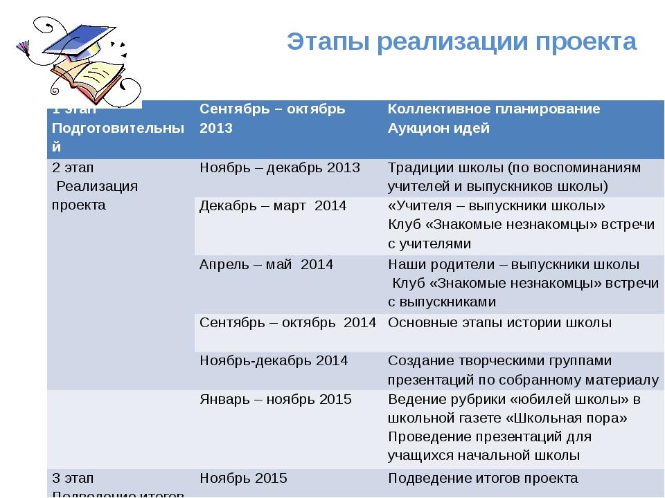 Этапы реализации проекта 1 этап Подготовительный Сентябрь – октябрь 2013 Кол...