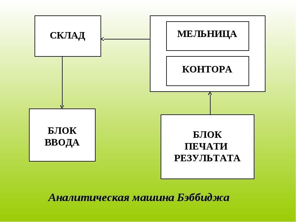Аналитическая машина Бэббиджа