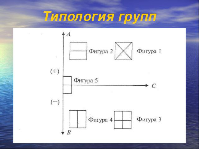 Типология групп