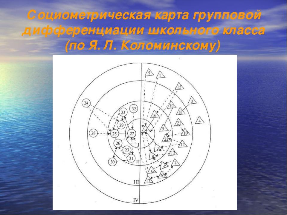 Социометрическая карта групповой дифференциации школьного класса (по Я. Л. Ко...