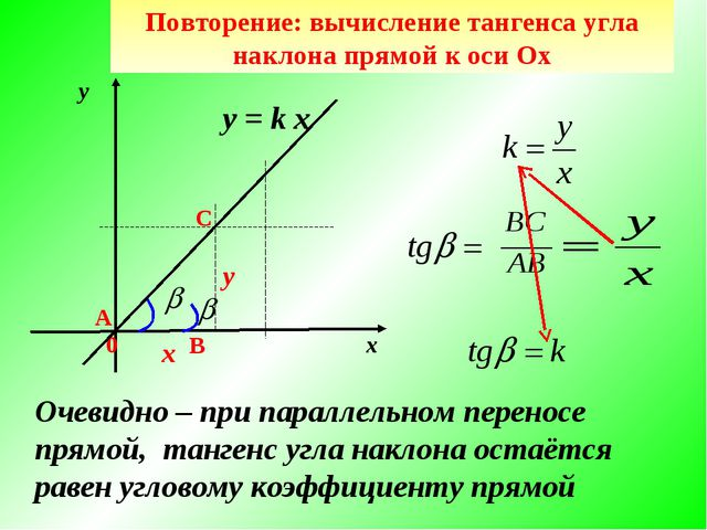 В у х 0 Повторение: вычисление тангенса угла наклона прямой к оси Ох А С y =...