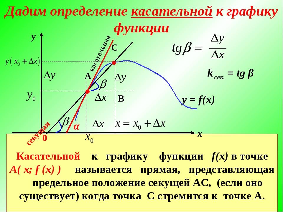 у = f(x) С ● В касательная Касательной к графику функции f(x) в точке А( х; f...