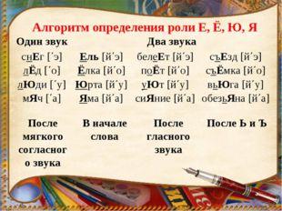 Алгоритм определения роли Е, Ё, Ю, Я После мягкого согласного звука В начале