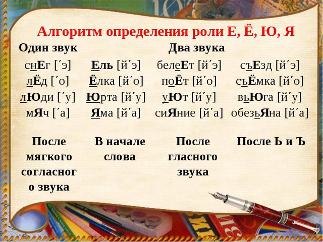 Алгоритм определения роли Е, Ё, Ю, Я После мягкого согласного звука В начале...