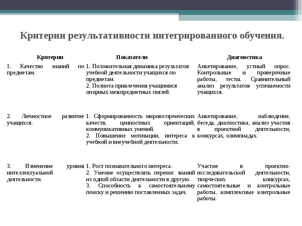 Критерии результативности интегрированного обучения. КритерииПоказателиДиаг...