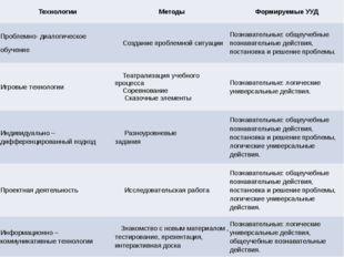 Технологии Методы Формируемые УУД Проблемно-диалогическое обучение Созданиеп