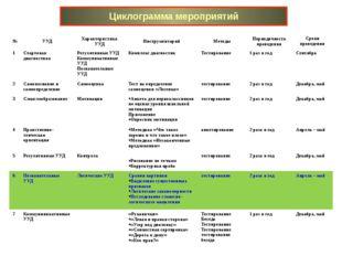 Циклограмма мероприятий № УУД Характеристика УУД Инструментарий Методы Период