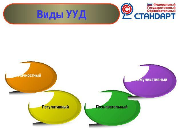 Виды УУД Личностный Регулятивный Познавательный Коммуникативный В составе ос...