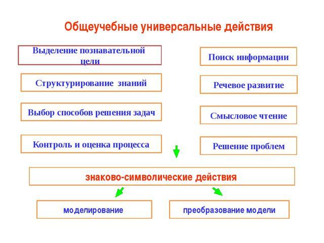 Выделение познавательной цели Структурирование знаний Поиск информации Выбор...