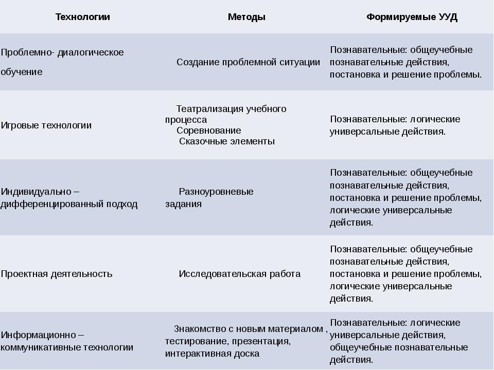 Технологии Методы Формируемые УУД Проблемно-диалогическое обучение Созданиеп...