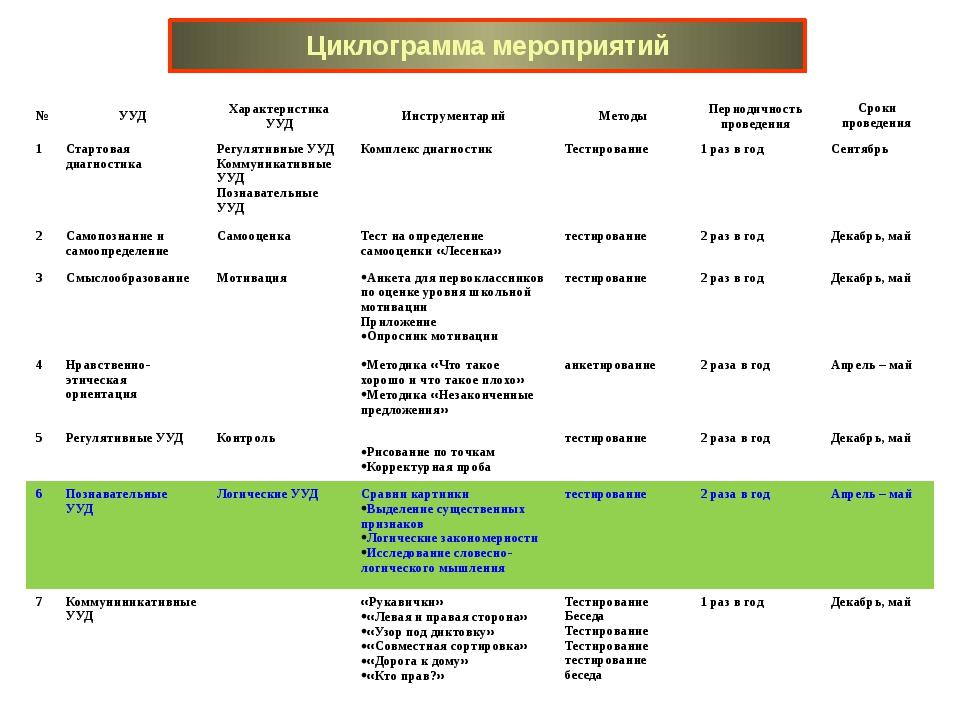 Циклограмма мероприятий № УУД Характеристика УУД Инструментарий Методы Период...