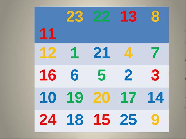 11 23 22 13 8 12 1 21 4 7 16 6 5 2 3 10 19 20 17 14 24 18 15 25 9