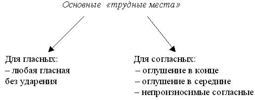 http://festival.1september.ru/articles/607449/img1.gif