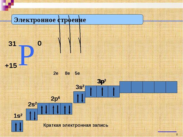 Электронное строение 31 Р +15 0 2e 8e 5e 1s2 2s2 2p6 3s2 3p Краткая электронн...