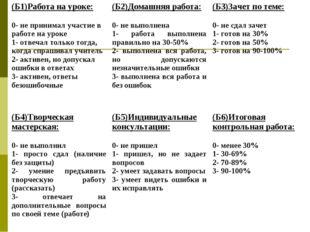 (Б1)Работа на уроке: 0- не принимал участие в работе на уроке 1- отвечал толь