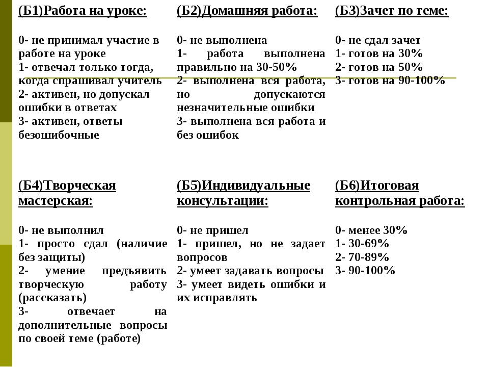 (Б1)Работа на уроке: 0- не принимал участие в работе на уроке 1- отвечал толь...