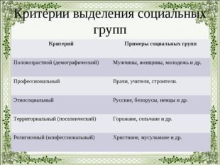 Критерии выделения социальных групп КритерийПримеры социальных групп Половоз