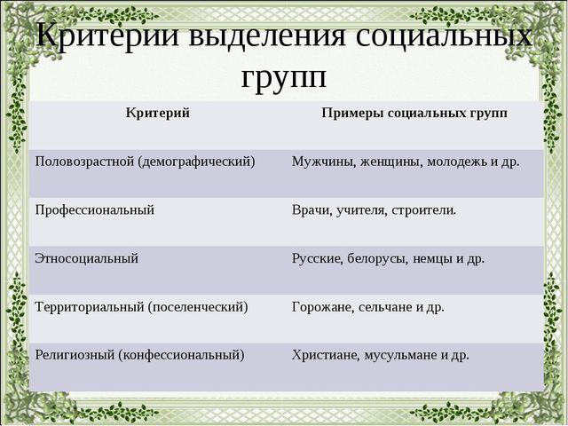 Критерии выделения социальных групп КритерийПримеры социальных групп Половоз...