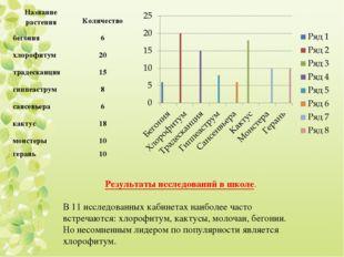 Результаты исследований в школе. В 11 исследованных кабинетах наиболее часто