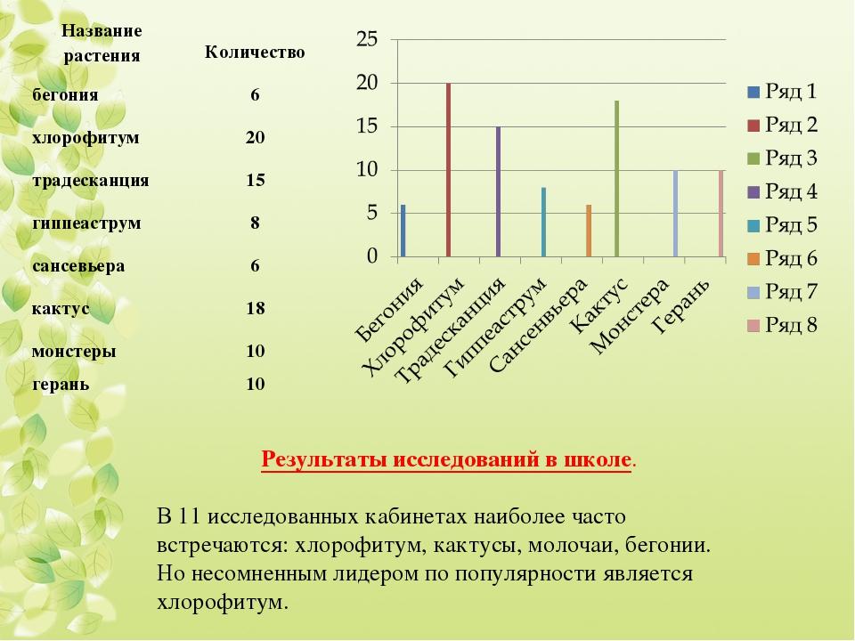 Результаты исследований в школе. В 11 исследованных кабинетах наиболее часто...